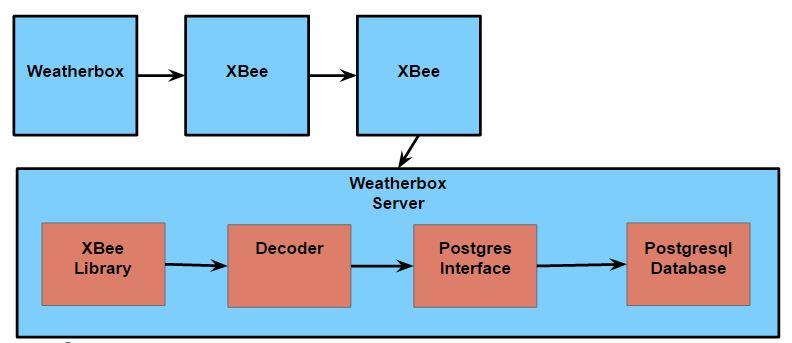 Weatherboxserverblock diagramg smart campus energy lab wiki weatherboxserverblock diagramg ccuart Gallery